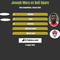 Joseph Mora vs Kofi Opare h2h player stats