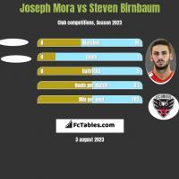 Joseph Mora vs Steven Birnbaum h2h player stats