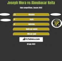 Joseph Mora vs Aboubacar Keita h2h player stats