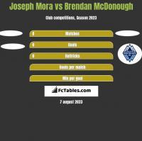 Joseph Mora vs Brendan McDonough h2h player stats