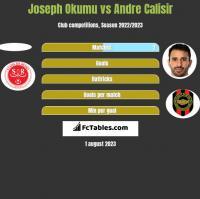 Joseph Okumu vs Andre Calisir h2h player stats