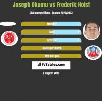 Joseph Okumu vs Frederik Holst h2h player stats