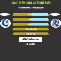 Joseph Okumu vs Rami Kaib h2h player stats