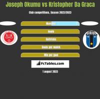 Joseph Okumu vs Kristopher Da Graca h2h player stats