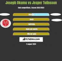 Joseph Okumu vs Jesper Tolinsson h2h player stats