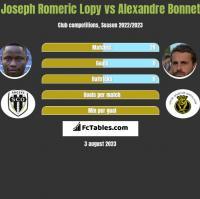 Joseph Romeric Lopy vs Alexandre Bonnet h2h player stats
