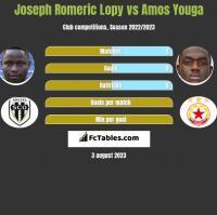 Joseph Romeric Lopy vs Amos Youga h2h player stats