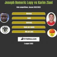 Joseph Romeric Lopy vs Karim Ziani h2h player stats