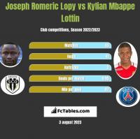Joseph Romeric Lopy vs Kylian Mbappe Lottin h2h player stats