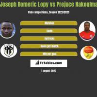 Joseph Romeric Lopy vs Prejuce Nakoulma h2h player stats