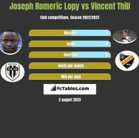 Joseph Romeric Lopy vs Vincent Thill h2h player stats