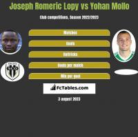 Joseph Romeric Lopy vs Yohan Mollo h2h player stats