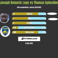 Joseph Romeric Lopy vs Thomas Ephestion h2h player stats