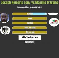 Joseph Romeric Lopy vs Maxime D'Arpino h2h player stats