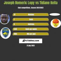 Joseph Romeric Lopy vs Tidiane Keita h2h player stats