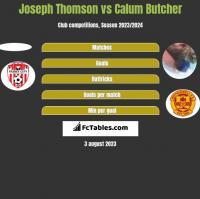 Joseph Thomson vs Calum Butcher h2h player stats