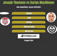 Joseph Thomson vs Darian MacKinnon h2h player stats