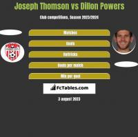 Joseph Thomson vs Dillon Powers h2h player stats
