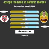 Joseph Thomson vs Dominic Thomas h2h player stats
