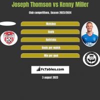 Joseph Thomson vs Kenny Miller h2h player stats
