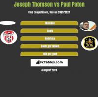 Joseph Thomson vs Paul Paton h2h player stats