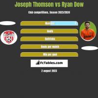 Joseph Thomson vs Ryan Dow h2h player stats