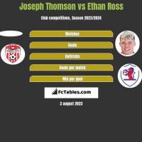 Joseph Thomson vs Ethan Ross h2h player stats