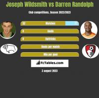 Joseph Wildsmith vs Darren Randolph h2h player stats