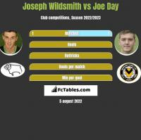 Joseph Wildsmith vs Joe Day h2h player stats