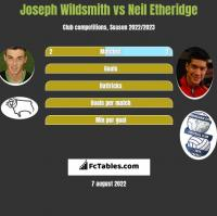 Joseph Wildsmith vs Neil Etheridge h2h player stats