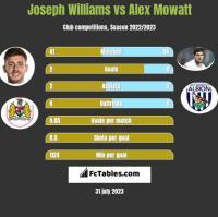 Joseph Williams vs Alex Mowatt h2h player stats