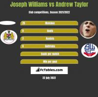 Joseph Williams vs Andrew Taylor h2h player stats