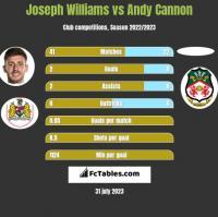 Joseph Williams vs Andy Cannon h2h player stats