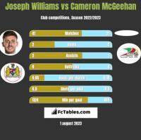 Joseph Williams vs Cameron McGeehan h2h player stats