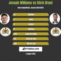 Joseph Williams vs Chris Brunt h2h player stats