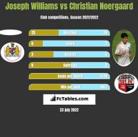 Joseph Williams vs Christian Noergaard h2h player stats