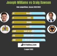 Joseph Williams vs Craig Dawson h2h player stats