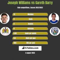 Joseph Williams vs Gareth Barry h2h player stats