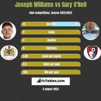 Joseph Williams vs Gary O'Neil h2h player stats