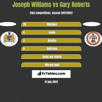 Joseph Williams vs Gary Roberts h2h player stats