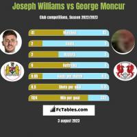 Joseph Williams vs George Moncur h2h player stats