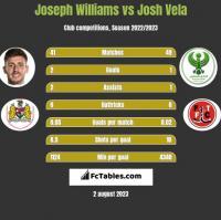 Joseph Williams vs Josh Vela h2h player stats