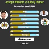 Joseph Williams vs Kasey Palmer h2h player stats
