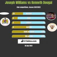 Joseph Williams vs Kenneth Dougal h2h player stats