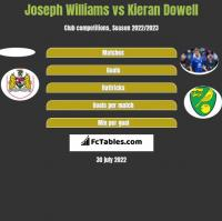 Joseph Williams vs Kieran Dowell h2h player stats