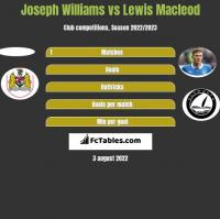 Joseph Williams vs Lewis Macleod h2h player stats