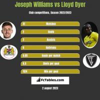 Joseph Williams vs Lloyd Dyer h2h player stats