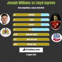Joseph Williams vs Lloyd Isgrove h2h player stats