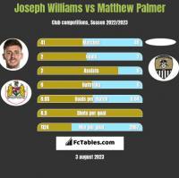 Joseph Williams vs Matthew Palmer h2h player stats