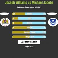 Joseph Williams vs Michael Jacobs h2h player stats